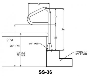 SS-36 Spa Rail Measurements